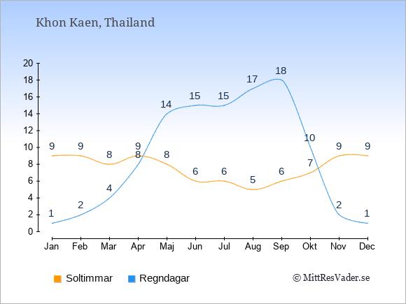 Vädret i Khon Kaen exemplifierat genom antalet soltimmar och regniga dagar: Januari 9;1. Februari 9;2. Mars 8;4. April 9;8. Maj 8;14. Juni 6;15. Juli 6;15. Augusti 5;17. September 6;18. Oktober 7;10. November 9;2. December 9;1.