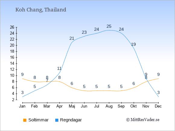Vädret på Koh Chang exemplifierat genom antalet soltimmar och regniga dagar: Januari 9;3. Februari 8;5. Mars 8;7. April 8;11. Maj 6;21. Juni 5;23. Juli 5;24. Augusti 5;25. September 5;24. Oktober 6;19. November 8;9. December 9;3.