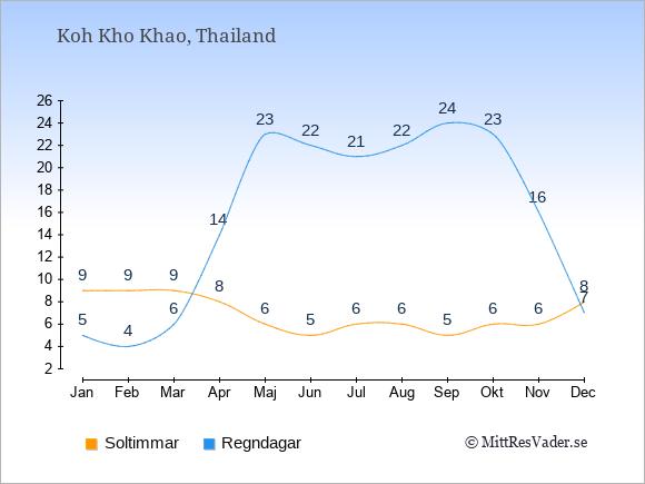 Vädret på Koh Kho Khao exemplifierat genom antalet soltimmar och regniga dagar: Januari 9;5. Februari 9;4. Mars 9;6. April 8;14. Maj 6;23. Juni 5;22. Juli 6;21. Augusti 6;22. September 5;24. Oktober 6;23. November 6;16. December 8;7.