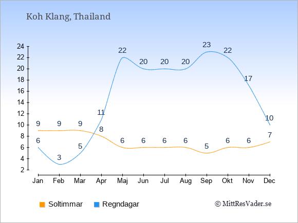 Vädret på Koh Klang exemplifierat genom antalet soltimmar och regniga dagar: Januari 9;6. Februari 9;3. Mars 9;5. April 8;11. Maj 6;22. Juni 6;20. Juli 6;20. Augusti 6;20. September 5;23. Oktober 6;22. November 6;17. December 7;10.