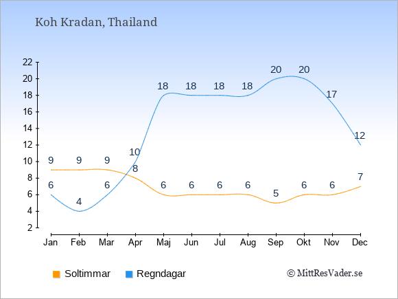 Vädret på Koh Kradan exemplifierat genom antalet soltimmar och regniga dagar: Januari 9;6. Februari 9;4. Mars 9;6. April 8;10. Maj 6;18. Juni 6;18. Juli 6;18. Augusti 6;18. September 5;20. Oktober 6;20. November 6;17. December 7;12.