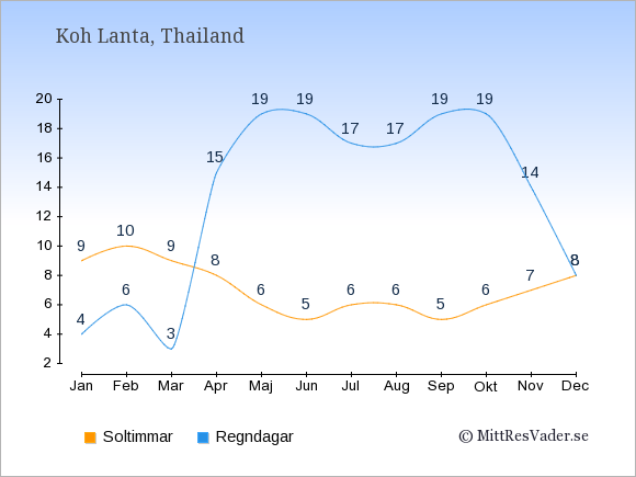Vädret på Koh Lanta exemplifierat genom antalet soltimmar och regniga dagar: Januari 9;4. Februari 10;6. Mars 9;3. April 8;15. Maj 6;19. Juni 5;19. Juli 6;17. Augusti 6;17. September 5;19. Oktober 6;19. November 7;14. December 8;8.
