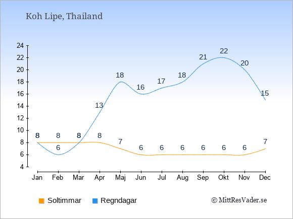 Vädret på Koh Lipe exemplifierat genom antalet soltimmar och regniga dagar: Januari 8;8. Februari 8;6. Mars 8;8. April 8;13. Maj 7;18. Juni 6;16. Juli 6;17. Augusti 6;18. September 6;21. Oktober 6;22. November 6;20. December 7;15.