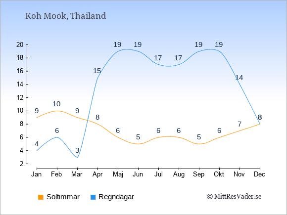 Vädret på Koh Mook exemplifierat genom antalet soltimmar och regniga dagar: Januari 9;4. Februari 10;6. Mars 9;3. April 8;15. Maj 6;19. Juni 5;19. Juli 6;17. Augusti 6;17. September 5;19. Oktober 6;19. November 7;14. December 8;8.