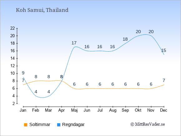 Vädret på Koh Samui exemplifierat genom antalet soltimmar och regniga dagar: Januari 7;9. Februari 8;4. Mars 8;4. April 8;8. Maj 6;17. Juni 6;16. Juli 6;16. Augusti 6;16. September 6;18. Oktober 6;20. November 6;20. December 7;15.