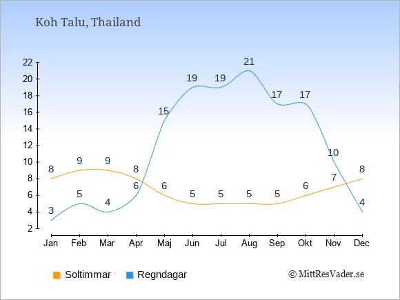 Vädret på Koh Talu exemplifierat genom antalet soltimmar och regniga dagar: Januari 8;3. Februari 9;5. Mars 9;4. April 8;6. Maj 6;15. Juni 5;19. Juli 5;19. Augusti 5;21. September 5;17. Oktober 6;17. November 7;10. December 8;4.