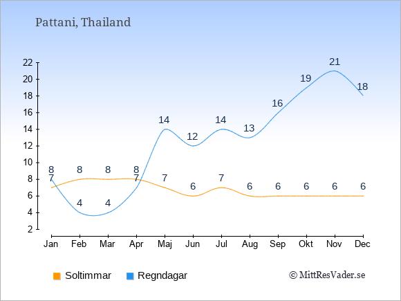 Vädret i Pattani exemplifierat genom antalet soltimmar och regniga dagar: Januari 7;8. Februari 8;4. Mars 8;4. April 8;7. Maj 7;14. Juni 6;12. Juli 7;14. Augusti 6;13. September 6;16. Oktober 6;19. November 6;21. December 6;18.