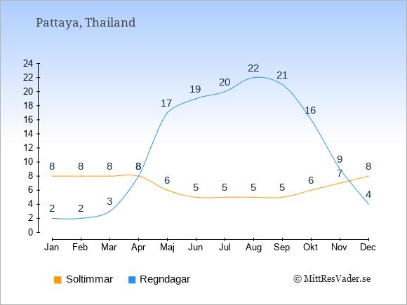 Vädret i Pattaya: Soltimmar och nederbörd.