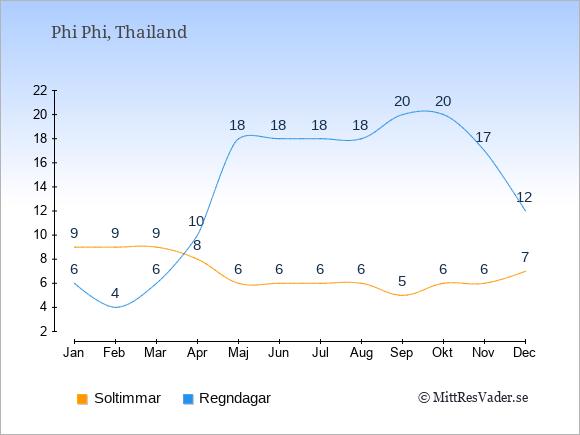 Vädret på Phi Phi exemplifierat genom antalet soltimmar och regniga dagar: Januari 9;6. Februari 9;4. Mars 9;6. April 8;10. Maj 6;18. Juni 6;18. Juli 6;18. Augusti 6;18. September 5;20. Oktober 6;20. November 6;17. December 7;12.