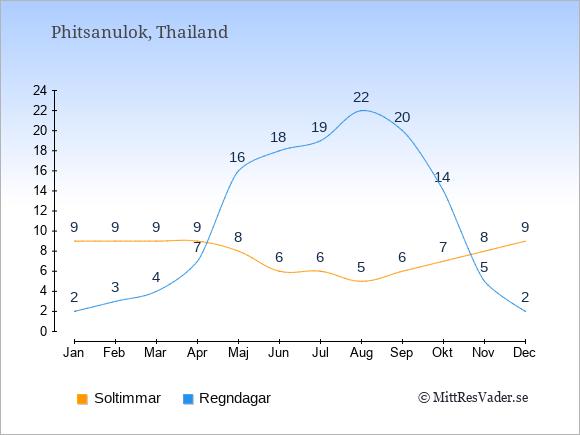 Vädret i Phitsanulok exemplifierat genom antalet soltimmar och regniga dagar: Januari 9;2. Februari 9;3. Mars 9;4. April 9;7. Maj 8;16. Juni 6;18. Juli 6;19. Augusti 5;22. September 6;20. Oktober 7;14. November 8;5. December 9;2.