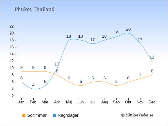 Vädret på Phuket exemplifierat genom antalet soltimmar och regniga dagar: Januari 9;6. Februari 9;4. Mars 9;5. April 8;10. Maj 6;18. Juni 5;18. Juli 6;17. Augusti 6;18. September 5;19. Oktober 6;20. November 7;17. December 8;12.