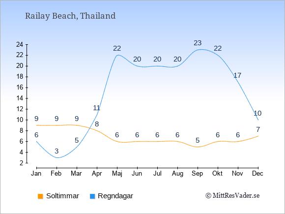 Vädret i Railay Beach exemplifierat genom antalet soltimmar och regniga dagar: Januari 9;6. Februari 9;3. Mars 9;5. April 8;11. Maj 6;22. Juni 6;20. Juli 6;20. Augusti 6;20. September 5;23. Oktober 6;22. November 6;17. December 7;10.