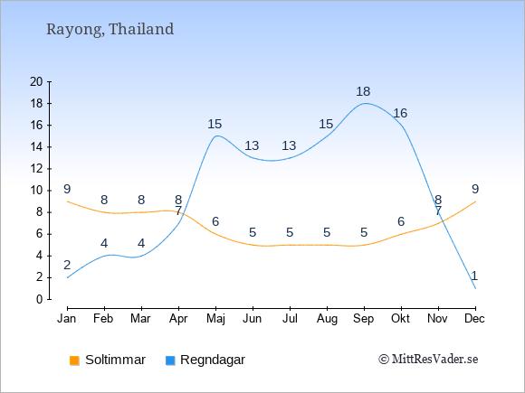 Vädret i Rayong exemplifierat genom antalet soltimmar och regniga dagar: Januari 9;2. Februari 8;4. Mars 8;4. April 8;7. Maj 6;15. Juni 5;13. Juli 5;13. Augusti 5;15. September 5;18. Oktober 6;16. November 7;8. December 9;1.