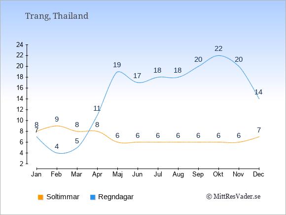 Vädret i Trang exemplifierat genom antalet soltimmar och regniga dagar: Januari 8;7. Februari 9;4. Mars 8;5. April 8;11. Maj 6;19. Juni 6;17. Juli 6;18. Augusti 6;18. September 6;20. Oktober 6;22. November 6;20. December 7;14.