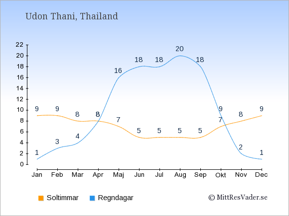 Vädret i Udon Thani: Soltimmar och nederbörd.