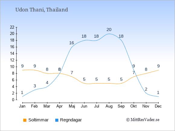 Vädret i Udon Thani exemplifierat genom antalet soltimmar och regniga dagar: Januari 9;1. Februari 9;3. Mars 8;4. April 8;8. Maj 7;16. Juni 5;18. Juli 5;18. Augusti 5;20. September 5;18. Oktober 7;9. November 8;2. December 9;1.