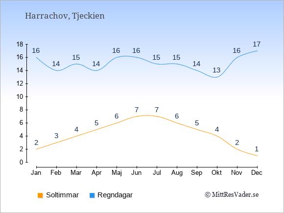 Vädret i Harrachov exemplifierat genom antalet soltimmar och regniga dagar: Januari 2;16. Februari 3;14. Mars 4;15. April 5;14. Maj 6;16. Juni 7;16. Juli 7;15. Augusti 6;15. September 5;14. Oktober 4;13. November 2;16. December 1;17.