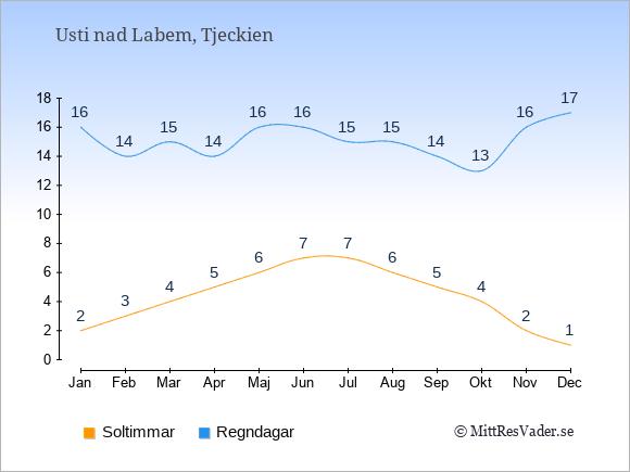 Vädret i Usti nad Labem exemplifierat genom antalet soltimmar och regniga dagar: Januari 2;16. Februari 3;14. Mars 4;15. April 5;14. Maj 6;16. Juni 7;16. Juli 7;15. Augusti 6;15. September 5;14. Oktober 4;13. November 2;16. December 1;17.