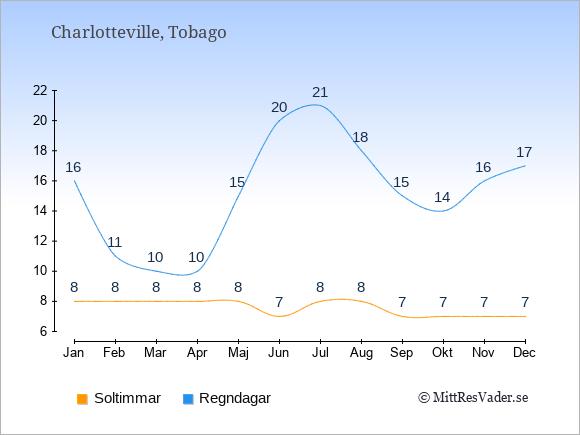 Klimat i  Charlotteville: Soltimmar och nederbörd.