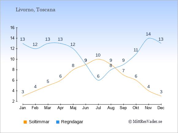 Vädret i Livorno exemplifierat genom antalet soltimmar och regniga dagar: Januari 3;13. Februari 4;12. Mars 5;13. April 6;13. Maj 8;12. Juni 9;9. Juli 10;6. Augusti 9;8. September 7;9. Oktober 6;11. November 4;14. December 3;13.
