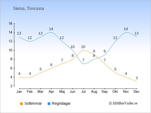 Vädret i Siena exemplifierat genom antalet soltimmar och regniga dagar: Januari 4;13. Februari 4;12. Mars 5;13. April 6;14. Maj 7;12. Juni 8;10. Juli 10;7. Augusti 9;8. September 7;9. Oktober 5;12. November 4;14. December 3;13.
