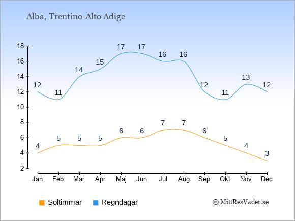 Vädret i Alba exemplifierat genom antalet soltimmar och regniga dagar: Januari 4;12. Februari 5;11. Mars 5;14. April 5;15. Maj 6;17. Juni 6;17. Juli 7;16. Augusti 7;16. September 6;12. Oktober 5;11. November 4;13. December 3;12.