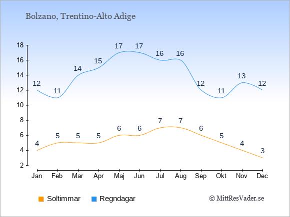 Vädret i Bolzano exemplifierat genom antalet soltimmar och regniga dagar: Januari 4;12. Februari 5;11. Mars 5;14. April 5;15. Maj 6;17. Juni 6;17. Juli 7;16. Augusti 7;16. September 6;12. Oktober 5;11. November 4;13. December 3;12.