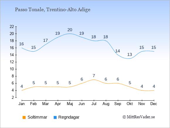 Vädret i Passo Tonale exemplifierat genom antalet soltimmar och regniga dagar: Januari 4;16. Februari 5;15. Mars 5;17. April 5;19. Maj 5;20. Juni 6;19. Juli 7;18. Augusti 6;18. September 6;14. Oktober 5;13. November 4;15. December 4;15.