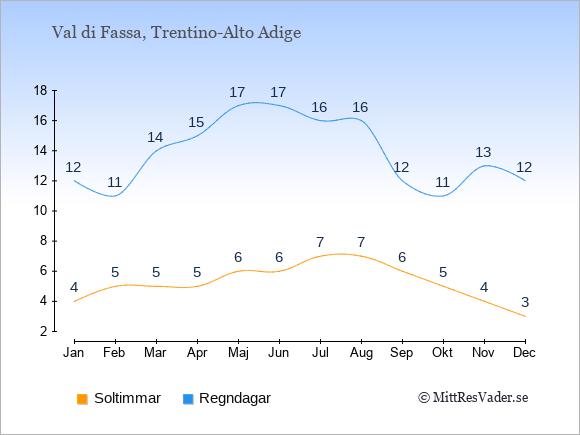 Vädret i Val di Fassa exemplifierat genom antalet soltimmar och regniga dagar: Januari 4;12. Februari 5;11. Mars 5;14. April 5;15. Maj 6;17. Juni 6;17. Juli 7;16. Augusti 7;16. September 6;12. Oktober 5;11. November 4;13. December 3;12.