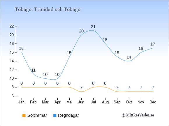 Vädret på Tobago exemplifierat genom antalet soltimmar och regniga dagar: Januari 8;16. Februari 8;11. Mars 8;10. April 8;10. Maj 8;15. Juni 7;20. Juli 8;21. Augusti 8;18. September 7;15. Oktober 7;14. November 7;16. December 7;17.