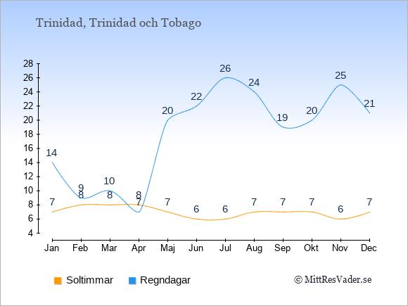 Vädret på Trinidad exemplifierat genom antalet soltimmar och regniga dagar: Januari 7;14. Februari 8;9. Mars 8;10. April 8;7. Maj 7;20. Juni 6;22. Juli 6;26. Augusti 7;24. September 7;19. Oktober 7;20. November 6;25. December 7;21.