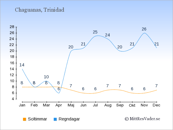 Vädret i Chaguanas: Soltimmar och nederbörd.