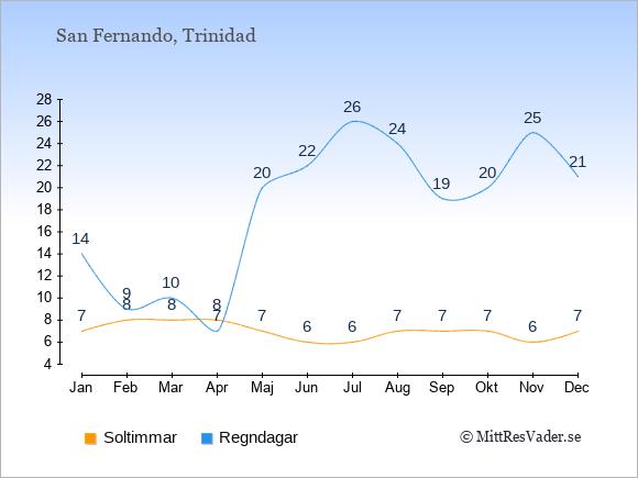 Vädret i San Fernando exemplifierat genom antalet soltimmar och regniga dagar: Januari 7;14. Februari 8;9. Mars 8;10. April 8;7. Maj 7;20. Juni 6;22. Juli 6;26. Augusti 7;24. September 7;19. Oktober 7;20. November 6;25. December 7;21.
