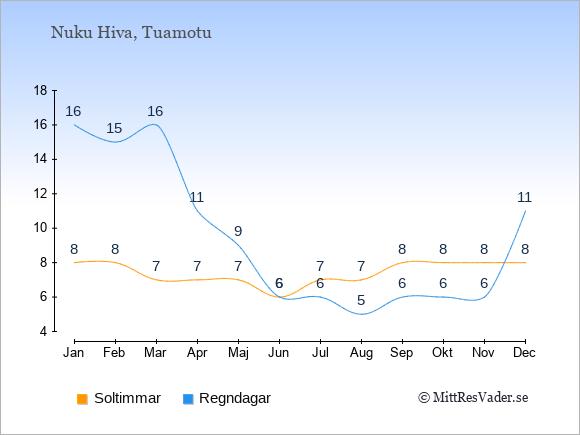 Vädret på Nuku Hiva exemplifierat genom antalet soltimmar och regniga dagar: Januari 8;16. Februari 8;15. Mars 7;16. April 7;11. Maj 7;9. Juni 6;6. Juli 7;6. Augusti 7;5. September 8;6. Oktober 8;6. November 8;6. December 8;11.