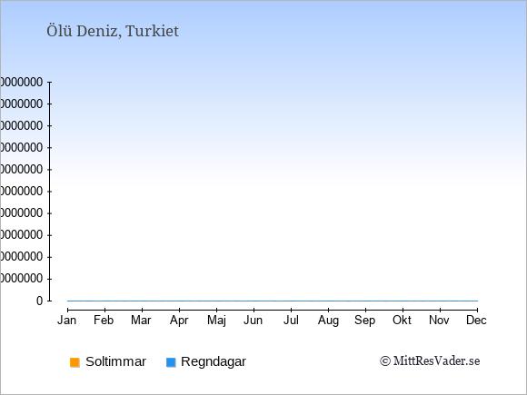 Vädret i Ölü Deniz exemplifierat genom antalet soltimmar och regniga dagar: Januari 5;13. Februari 6;12. Mars 7;10. April 9;8. Maj 10;7. Juni 13;5. Juli 14;6. Augusti 13;5. September 11;4. Oktober 8;6. November 6;8. December 5;13.