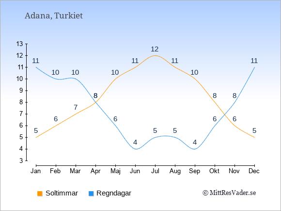 Vädret i Adana exemplifierat genom antalet soltimmar och regniga dagar: Januari 5;11. Februari 6;10. Mars 7;10. April 8;8. Maj 10;6. Juni 11;4. Juli 12;5. Augusti 11;5. September 10;4. Oktober 8;6. November 6;8. December 5;11.
