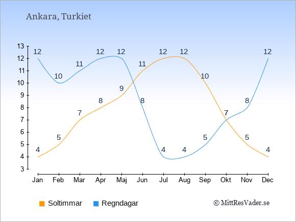 Vädret i Ankara exemplifierat genom antalet soltimmar och regniga dagar: Januari 4;12. Februari 5;10. Mars 7;11. April 8;12. Maj 9;12. Juni 11;8. Juli 12;4. Augusti 12;4. September 10;5. Oktober 7;7. November 5;8. December 4;12.