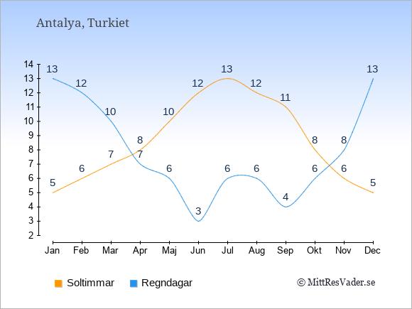 Vädret i Antalya exemplifierat genom antalet soltimmar och regniga dagar: Januari 5;13. Februari 6;12. Mars 7;10. April 8;7. Maj 10;6. Juni 12;3. Juli 13;6. Augusti 12;6. September 11;4. Oktober 8;6. November 6;8. December 5;13.