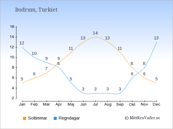 Vädret i Bodrum: Soltimmar och nederbörd.