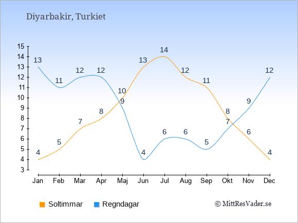 Vädret i Diyarbakir exemplifierat genom antalet soltimmar och regniga dagar: Januari 4;13. Februari 5;11. Mars 7;12. April 8;12. Maj 10;9. Juni 13;4. Juli 14;6. Augusti 12;6. September 11;5. Oktober 8;7. November 6;9. December 4;12.