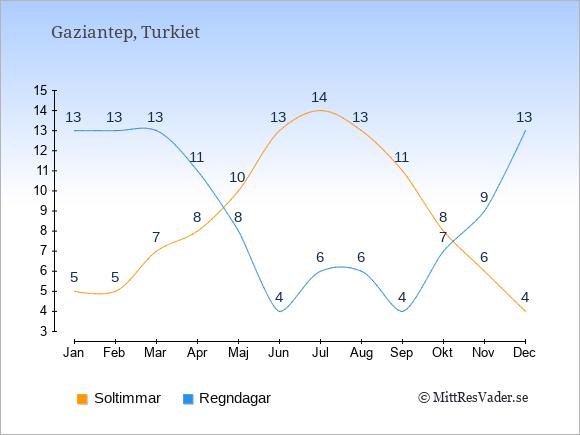Vädret i Gaziantep exemplifierat genom antalet soltimmar och regniga dagar: Januari 5;13. Februari 5;13. Mars 7;13. April 8;11. Maj 10;8. Juni 13;4. Juli 14;6. Augusti 13;6. September 11;4. Oktober 8;7. November 6;9. December 4;13.