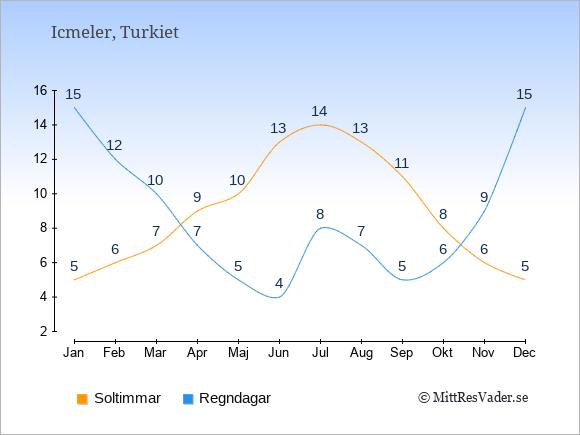 Vädret i Icmeler exemplifierat genom antalet soltimmar och regniga dagar: Januari 5;15. Februari 6;12. Mars 7;10. April 9;7. Maj 10;5. Juni 13;4. Juli 14;8. Augusti 13;7. September 11;5. Oktober 8;6. November 6;9. December 5;15.