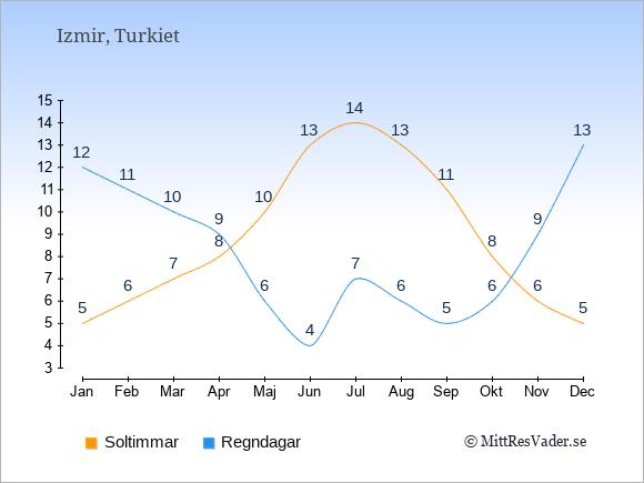 Vädret i Izmir exemplifierat genom antalet soltimmar och regniga dagar: Januari 5;12. Februari 6;11. Mars 7;10. April 8;9. Maj 10;6. Juni 13;4. Juli 14;7. Augusti 13;6. September 11;5. Oktober 8;6. November 6;9. December 5;13.