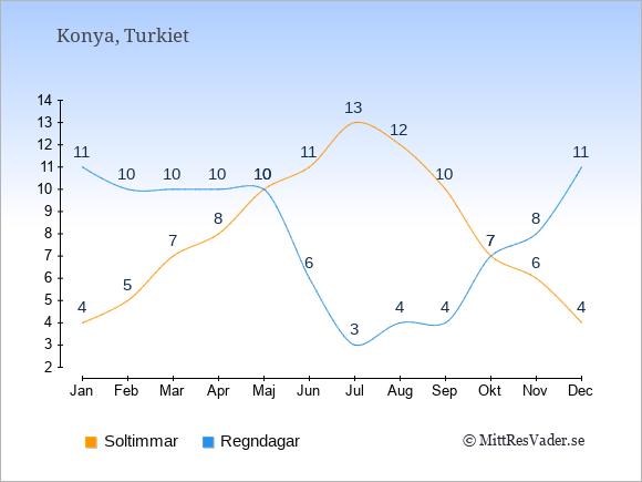 Vädret i Konya exemplifierat genom antalet soltimmar och regniga dagar: Januari 4;11. Februari 5;10. Mars 7;10. April 8;10. Maj 10;10. Juni 11;6. Juli 13;3. Augusti 12;4. September 10;4. Oktober 7;7. November 6;8. December 4;11.