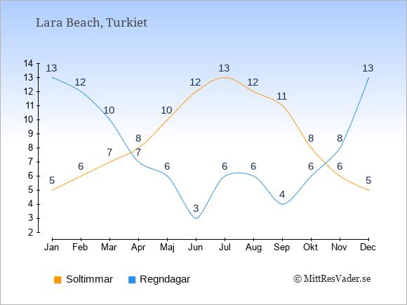 Vädret i Lara Beach exemplifierat genom antalet soltimmar och regniga dagar: Januari 5;13. Februari 6;12. Mars 7;10. April 8;7. Maj 10;6. Juni 12;3. Juli 13;6. Augusti 12;6. September 11;4. Oktober 8;6. November 6;8. December 5;13.