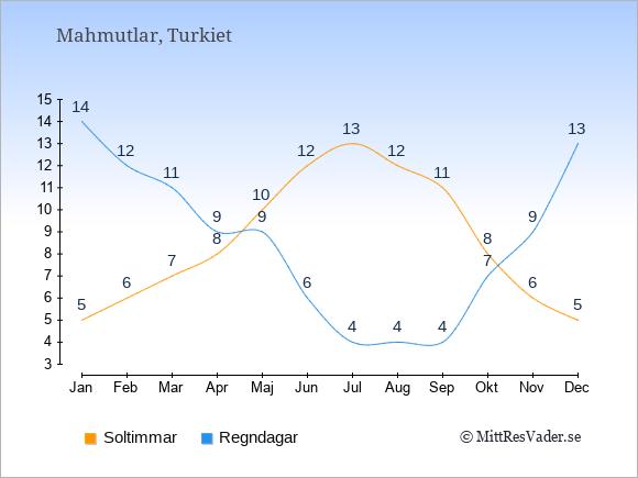 Vädret i Mahmutlar exemplifierat genom antalet soltimmar och regniga dagar: Januari 5;14. Februari 6;12. Mars 7;11. April 8;9. Maj 10;9. Juni 12;6. Juli 13;4. Augusti 12;4. September 11;4. Oktober 8;7. November 6;9. December 5;13.