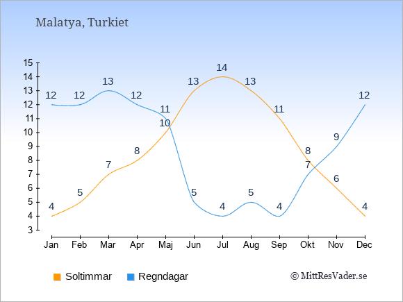 Vädret i Malatya exemplifierat genom antalet soltimmar och regniga dagar: Januari 4;12. Februari 5;12. Mars 7;13. April 8;12. Maj 10;11. Juni 13;5. Juli 14;4. Augusti 13;5. September 11;4. Oktober 8;7. November 6;9. December 4;12.