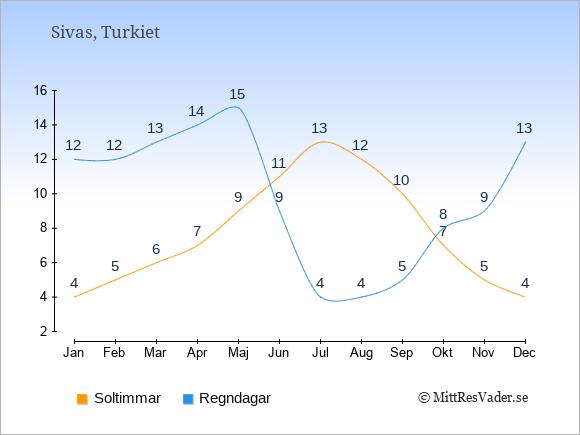 Vädret i Sivas exemplifierat genom antalet soltimmar och regniga dagar: Januari 4;12. Februari 5;12. Mars 6;13. April 7;14. Maj 9;15. Juni 11;9. Juli 13;4. Augusti 12;4. September 10;5. Oktober 7;8. November 5;9. December 4;13.