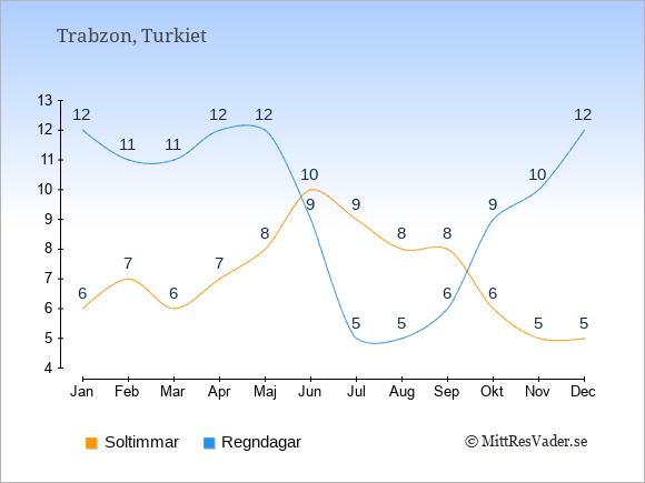 Vädret i Trabzon exemplifierat genom antalet soltimmar och regniga dagar: Januari 6;12. Februari 7;11. Mars 6;11. April 7;12. Maj 8;12. Juni 10;9. Juli 9;5. Augusti 8;5. September 8;6. Oktober 6;9. November 5;10. December 5;12.