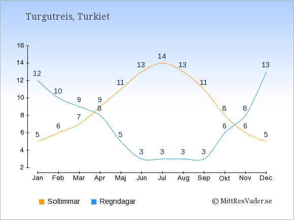 Vädret i Turgutreis: Soltimmar och nederbörd.